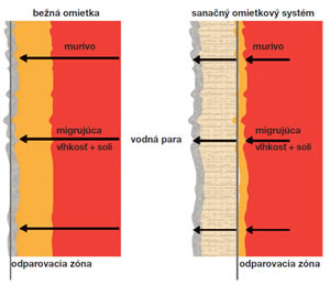 SANÁCIA MURIVA / HYROIZOLÁCIA SPODNEJ STAVBY